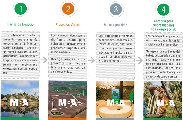 4 alternativas diferentes de proyecto final